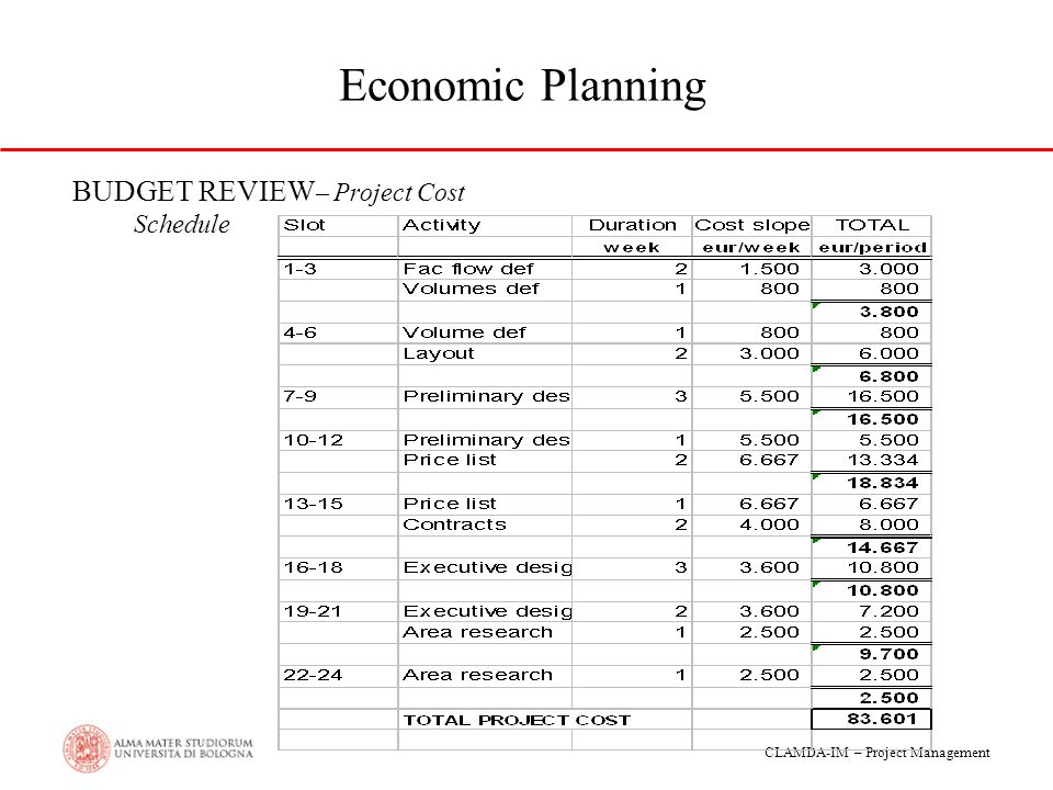 Economic Planning BUDGET REVIEW– Project Cost Schedule