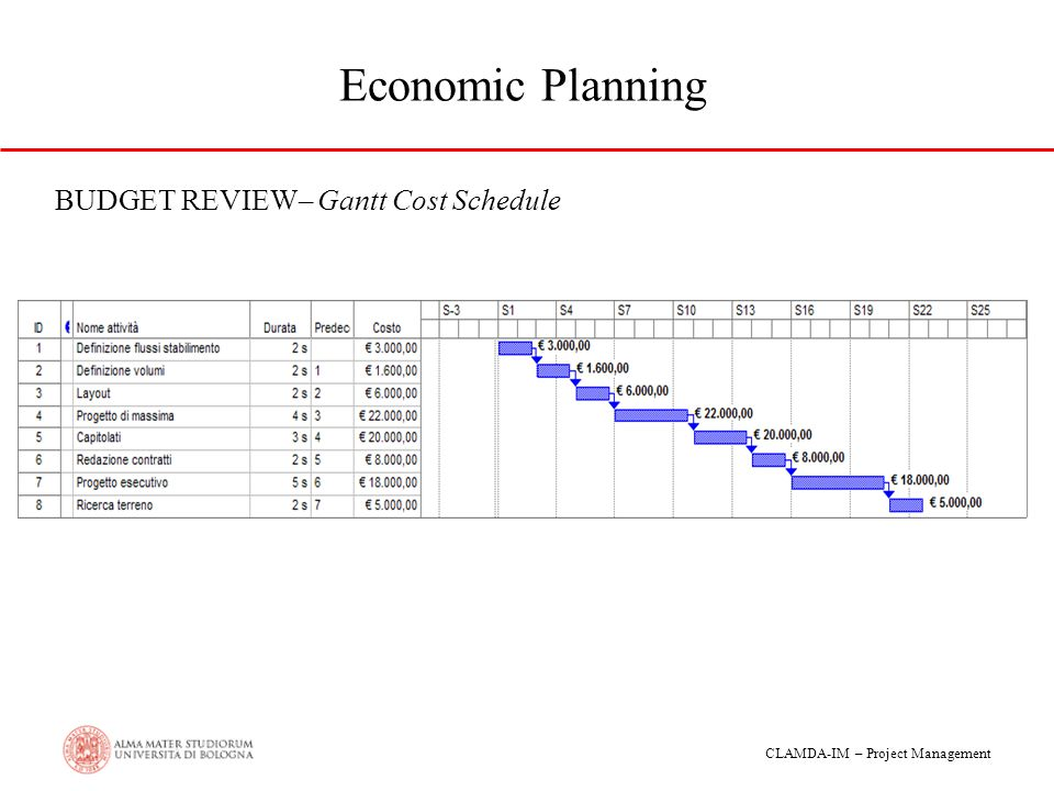 Economic Planning BUDGET REVIEW– Gantt Cost Schedule