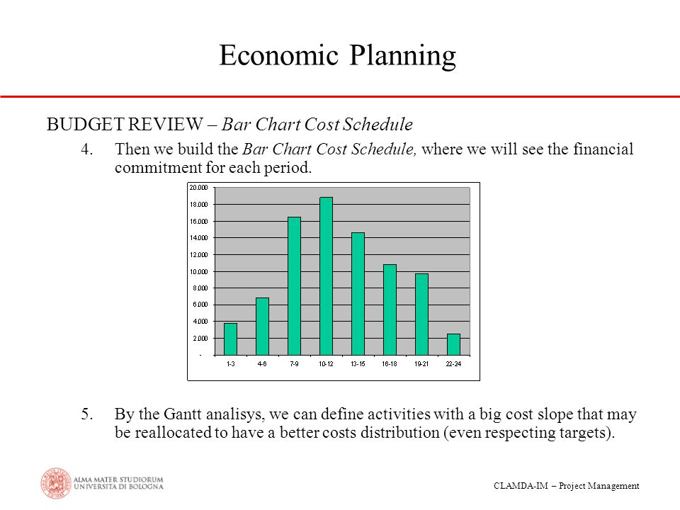 Economic Planning BUDGET REVIEW – Bar Chart Cost Schedule
