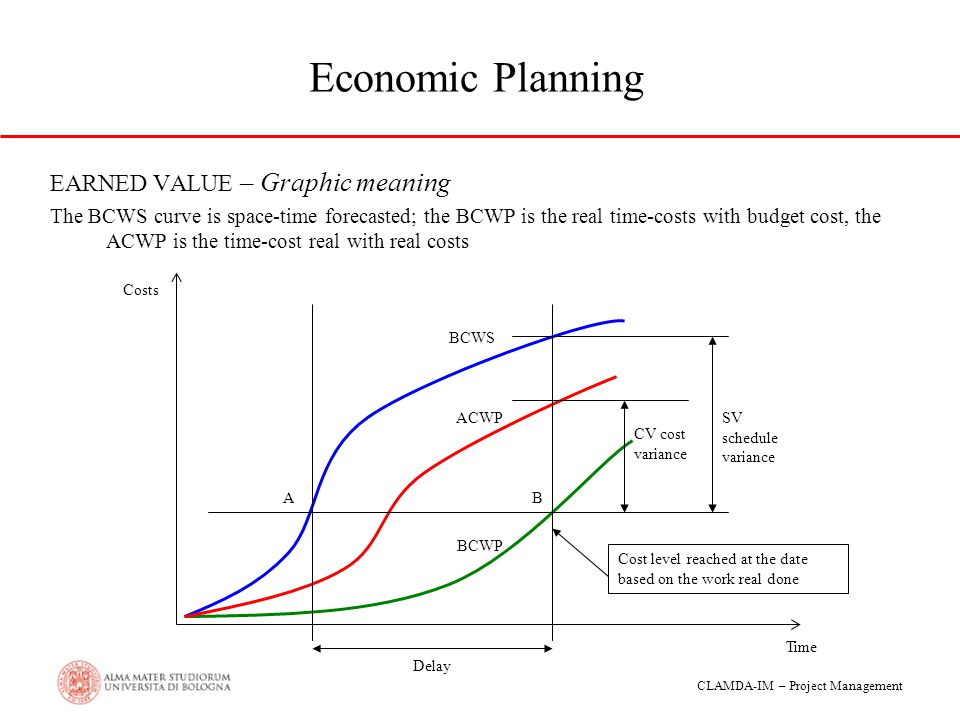 Economic Planning EARNED VALUE – Graphic meaning