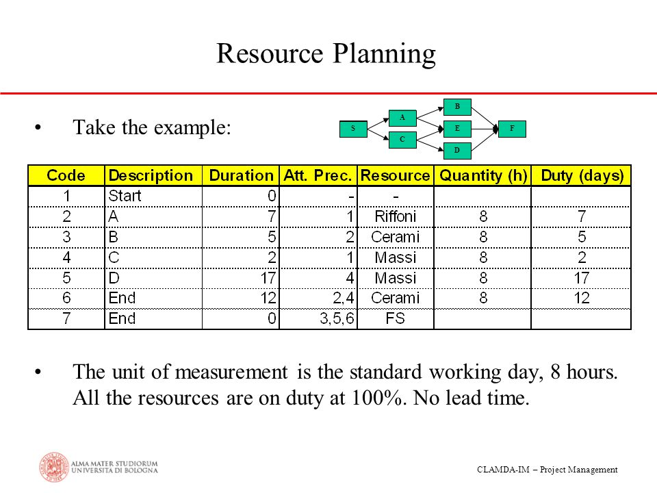 Resource Planning Take the example: