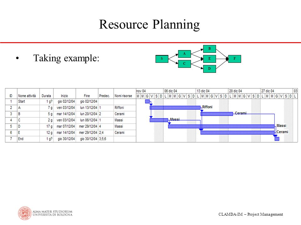 Resource Planning S A C B E D F Taking example: