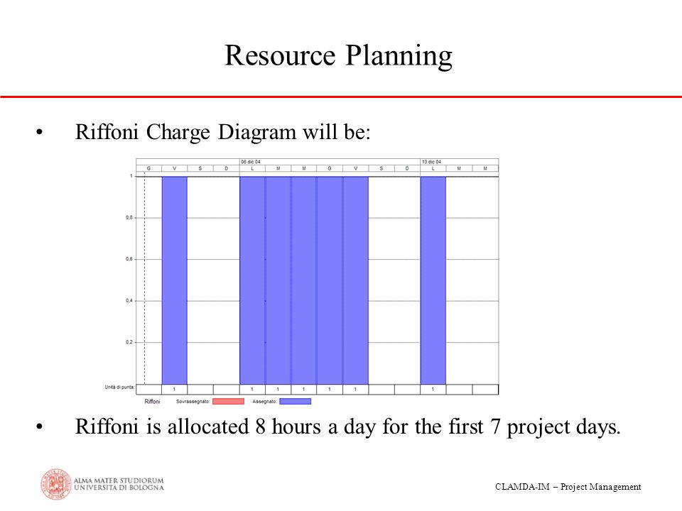 Resource Planning Riffoni Charge Diagram will be: