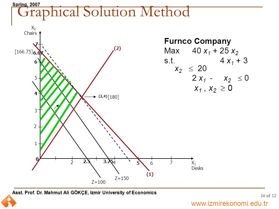 Graphical Solution Method