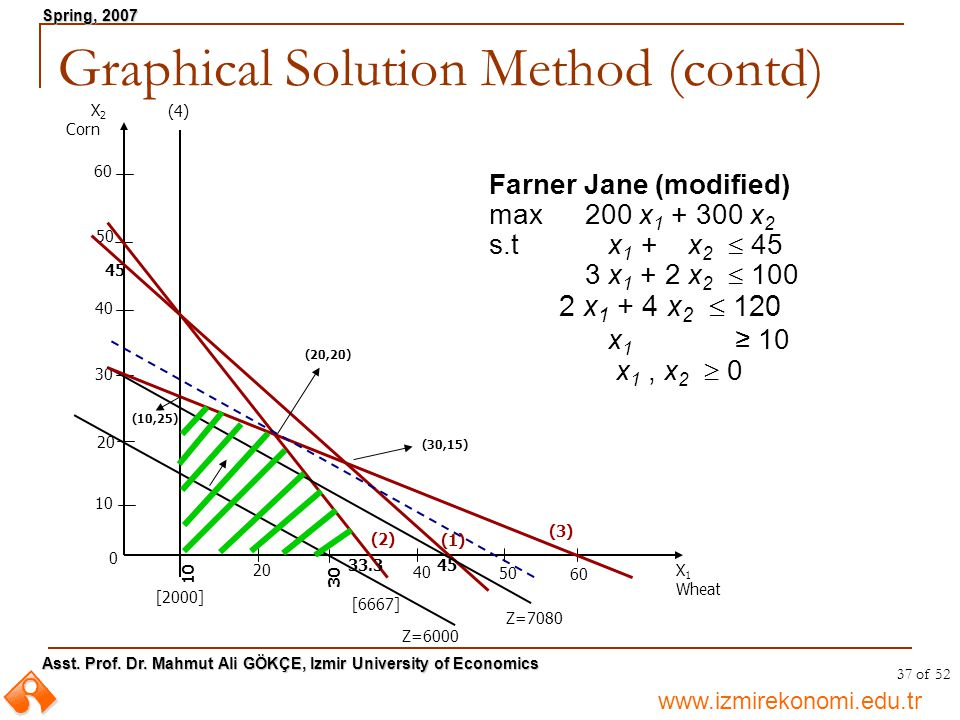 Graphical Solution Method (contd)