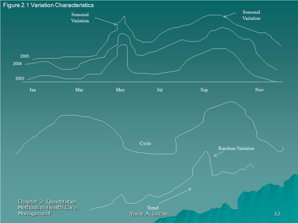 Jan Mar May Jul Sep Nov Figure 2.1 Variation Characteristics Seasonal