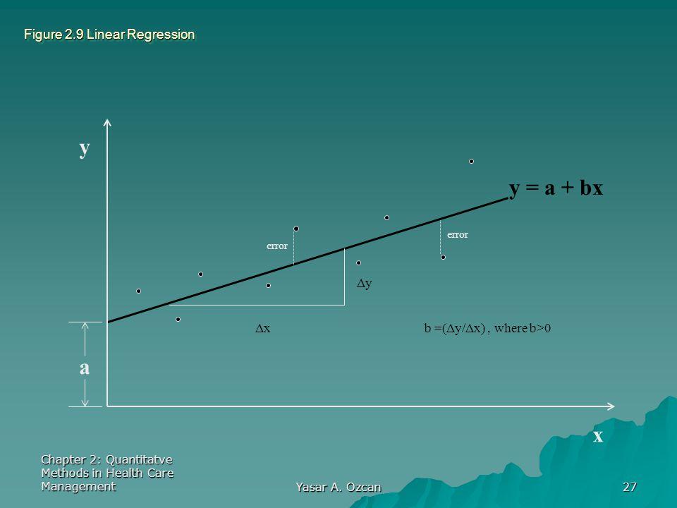 Figure 2.9 Linear Regression