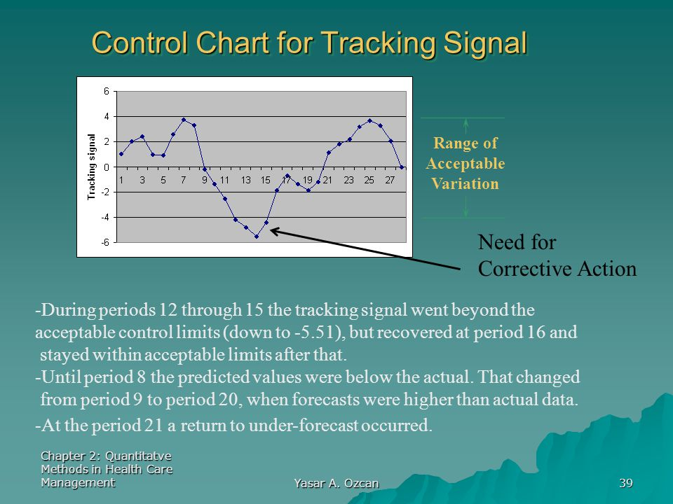 Control Chart for Tracking Signal