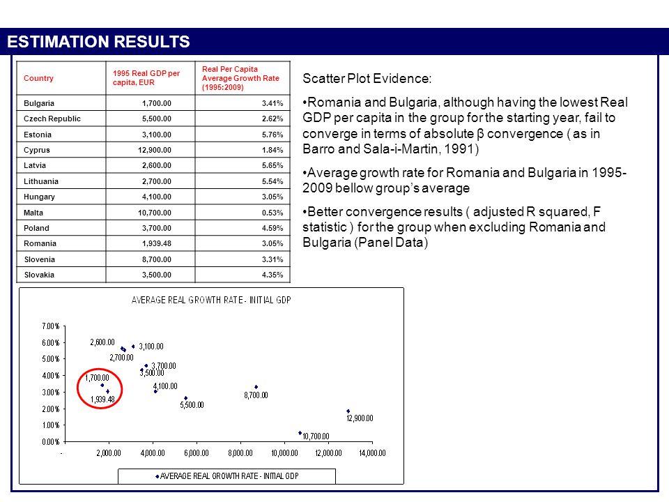 ESTIMATION RESULTS Scatter Plot Evidence: