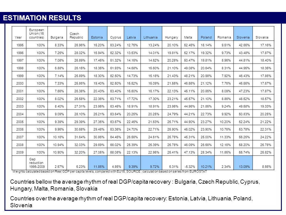 ESTIMATION RESULTS Year. European Union (15 countries) Bulgaria. Czech Republic. Estonia. Cyprus.
