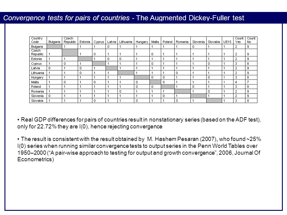 Convergence tests for pairs of countries - The Augmented Dickey-Fuller test