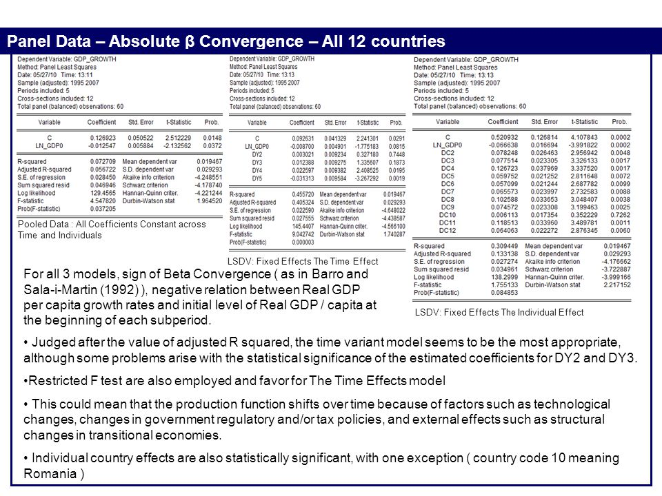 Panel Data – Absolute β Convergence – All 12 countries