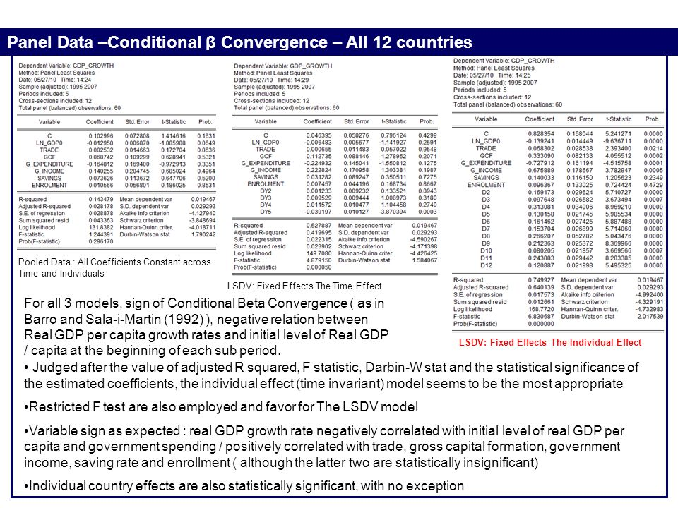 Panel Data –Conditional β Convergence – All 12 countries