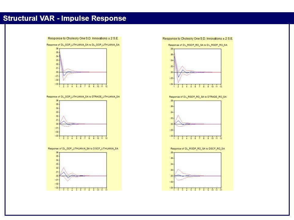Structural VAR - Impulse Response