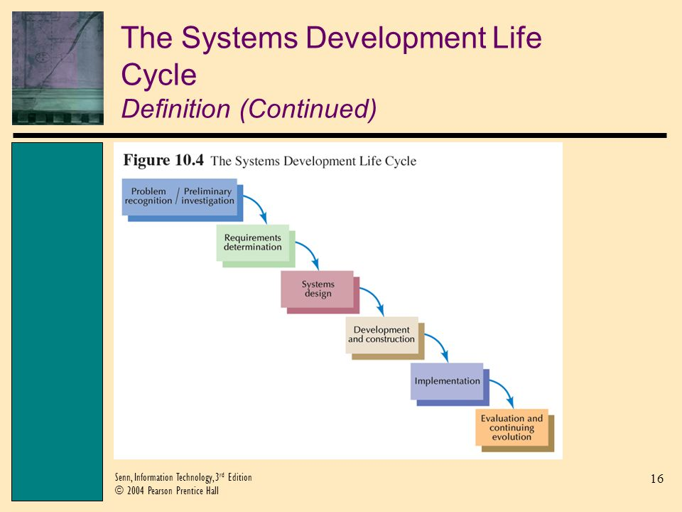 The Systems Development Life Cycle Definition (Continued)