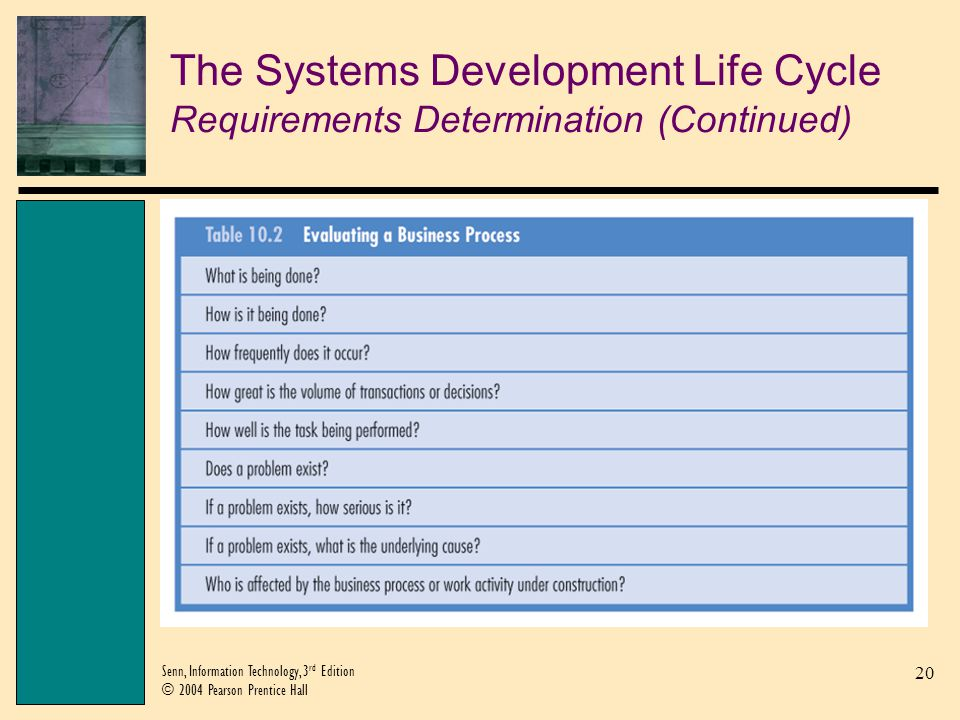 The Systems Development Life Cycle Requirements Determination (Continued)