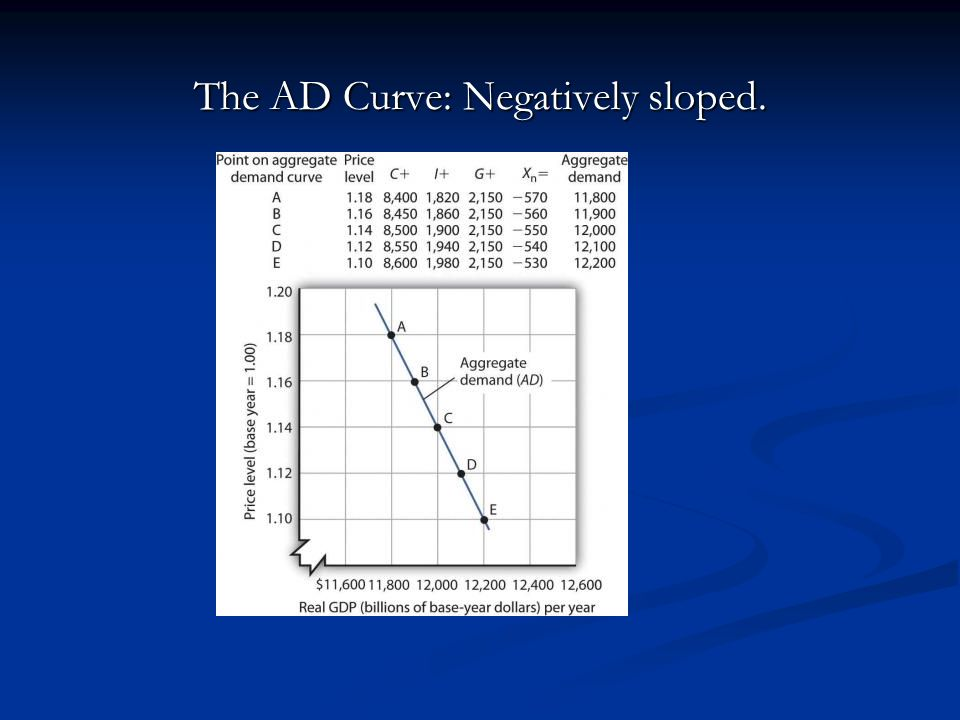 The AD Curve: Negatively sloped.