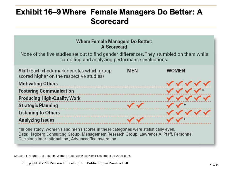 Exhibit 16–9 Where Female Managers Do Better: A Scorecard