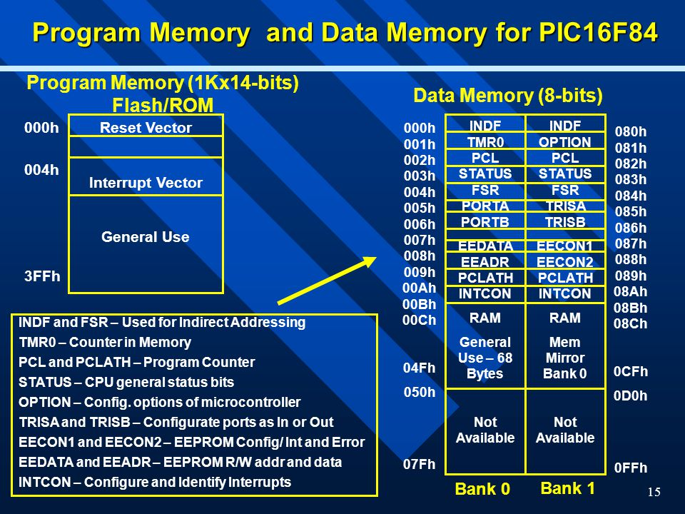 Program Memory and Data Memory for PIC16F84