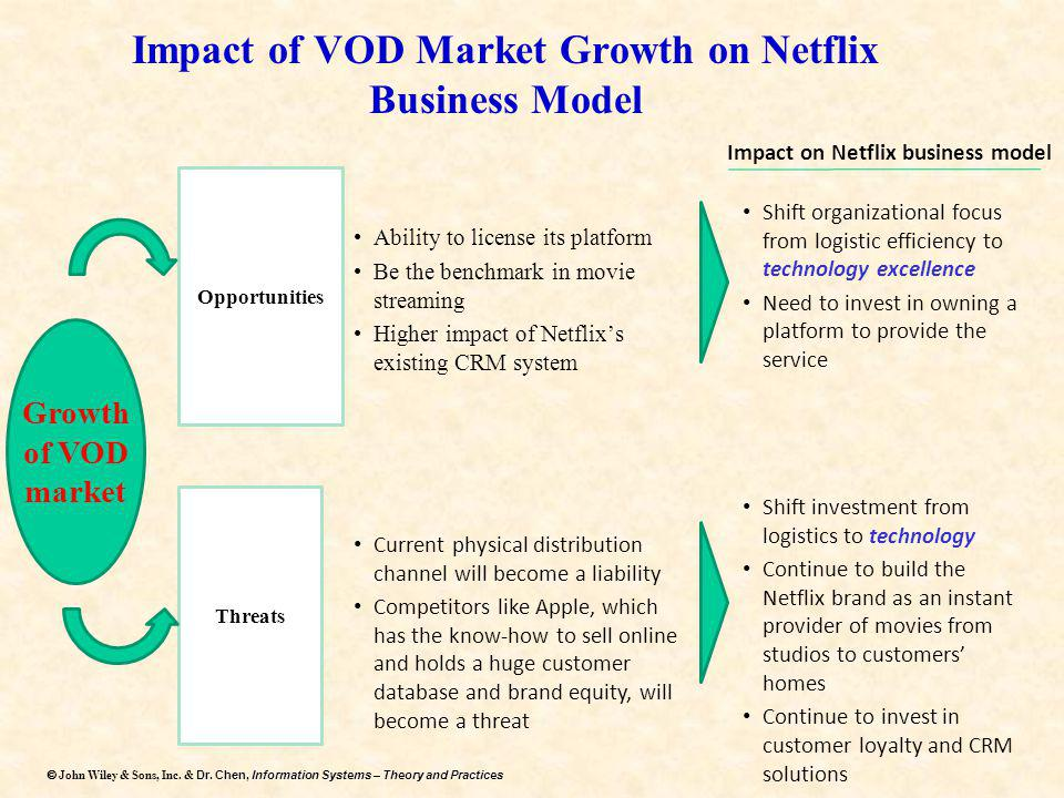 Impact of VOD Market Growth on Netflix Business Model