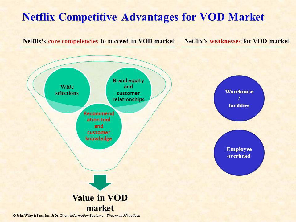 Netflix Competitive Advantages for VOD Market