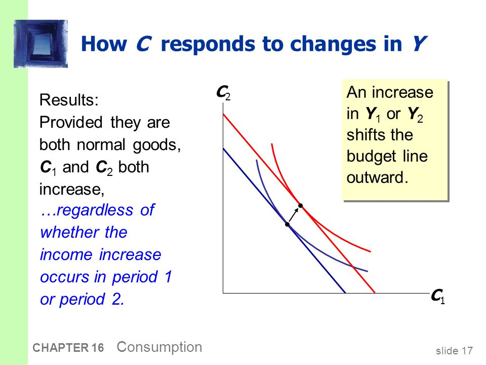 Keynes vs. Fisher Keynes: Current consumption depends only on current income.