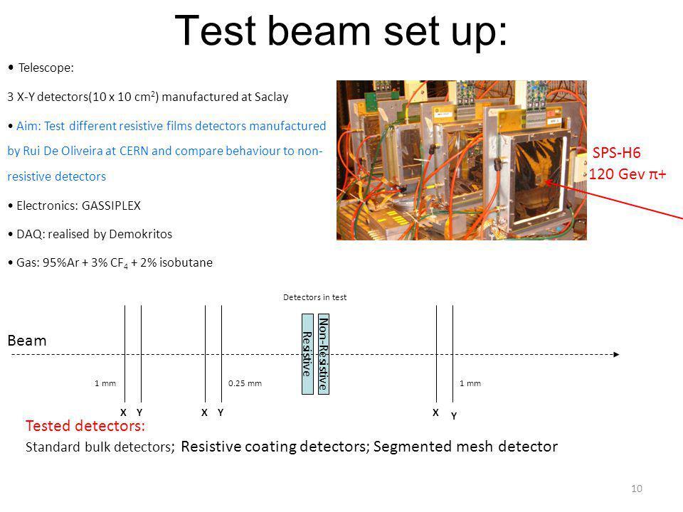 Test beam set up: SPS-H6 120 Gev π+ Beam Tested detectors: Telescope: