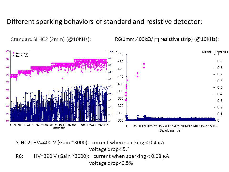 Different sparking behaviors of standard and resistive detector: