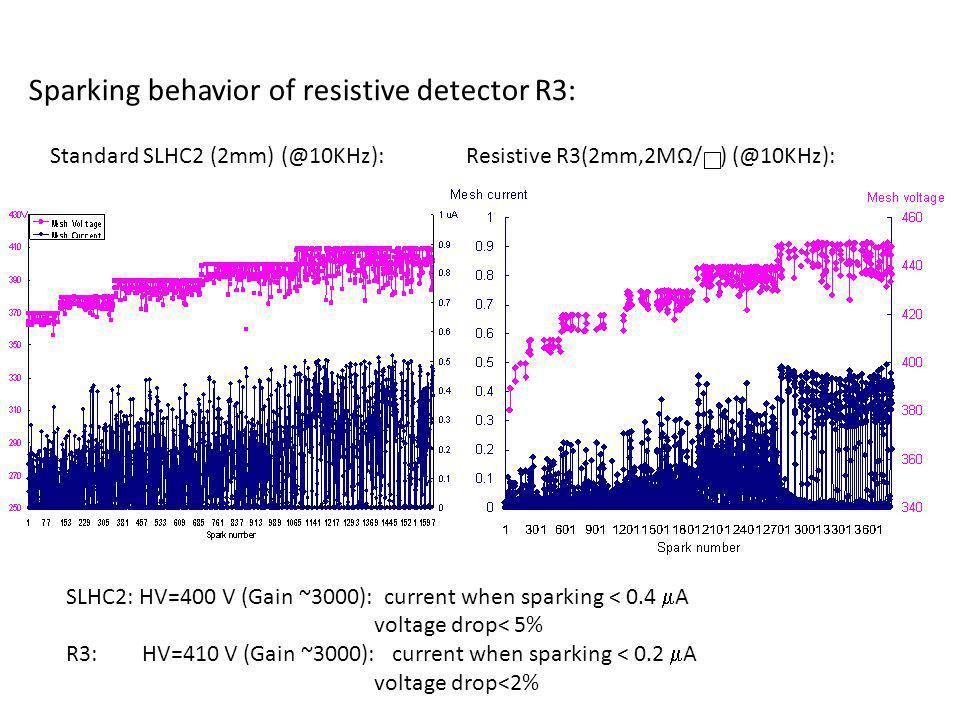 Sparking behavior of resistive detector R3: