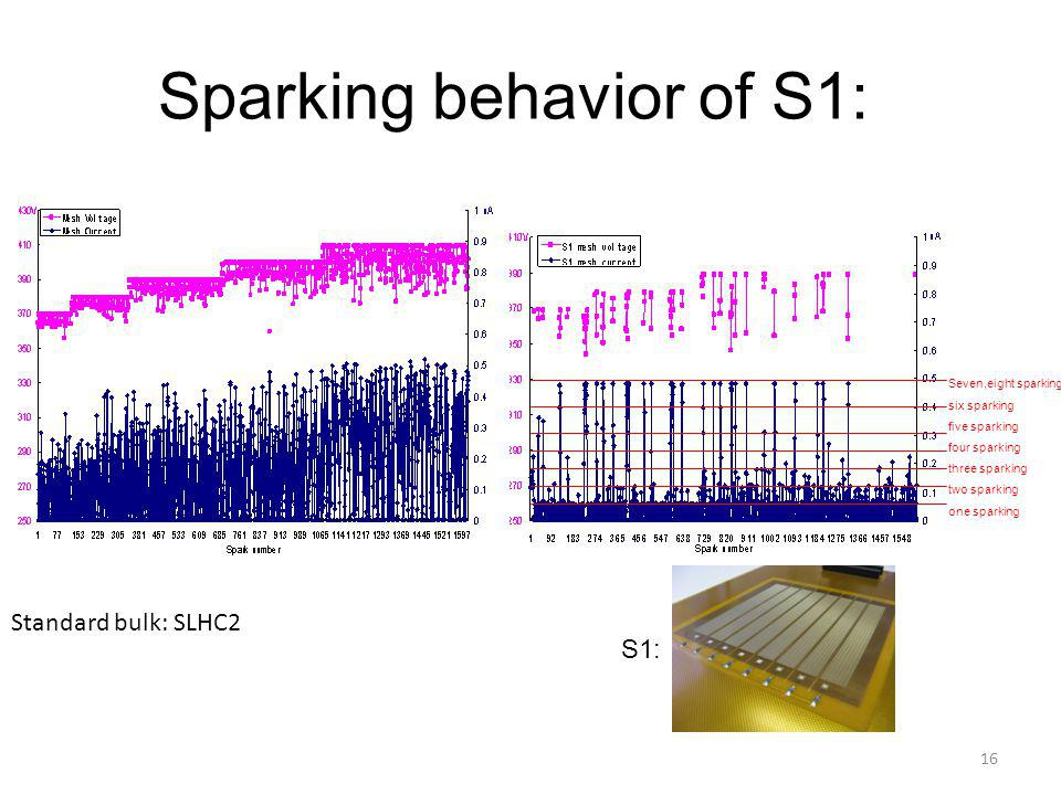 Sparking behavior of S1: