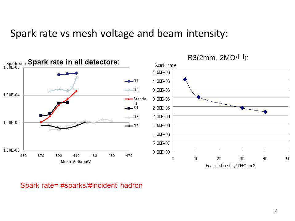Spark rate vs mesh voltage and beam intensity:
