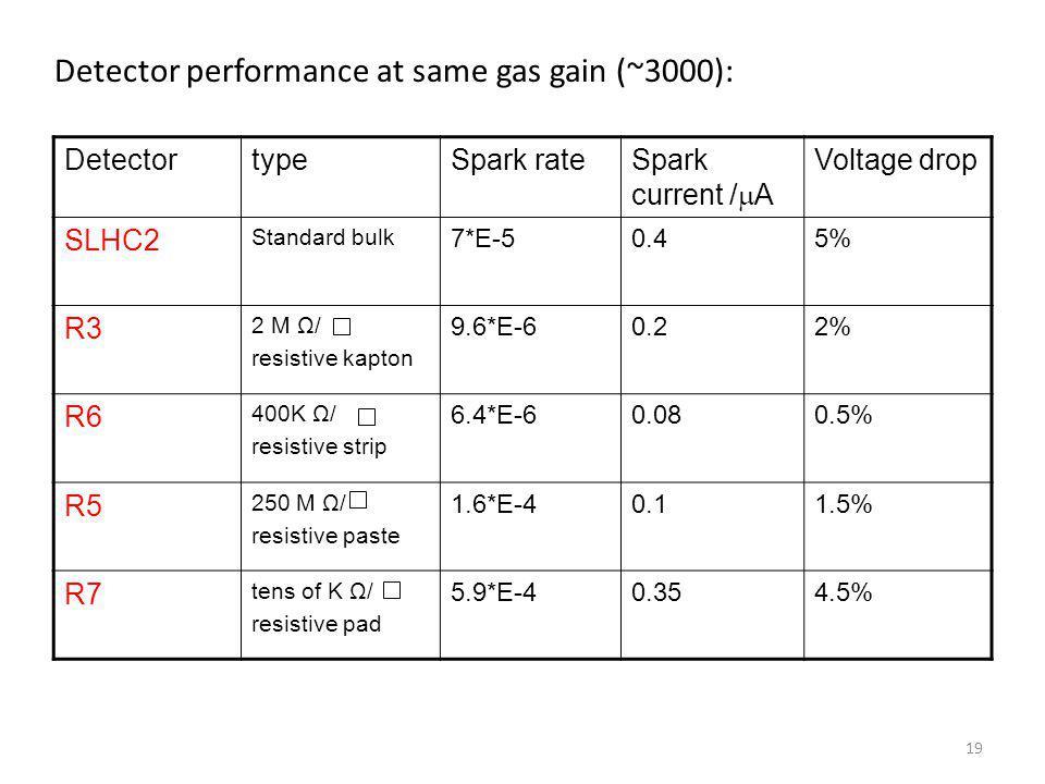 Detector performance at same gas gain (~3000):