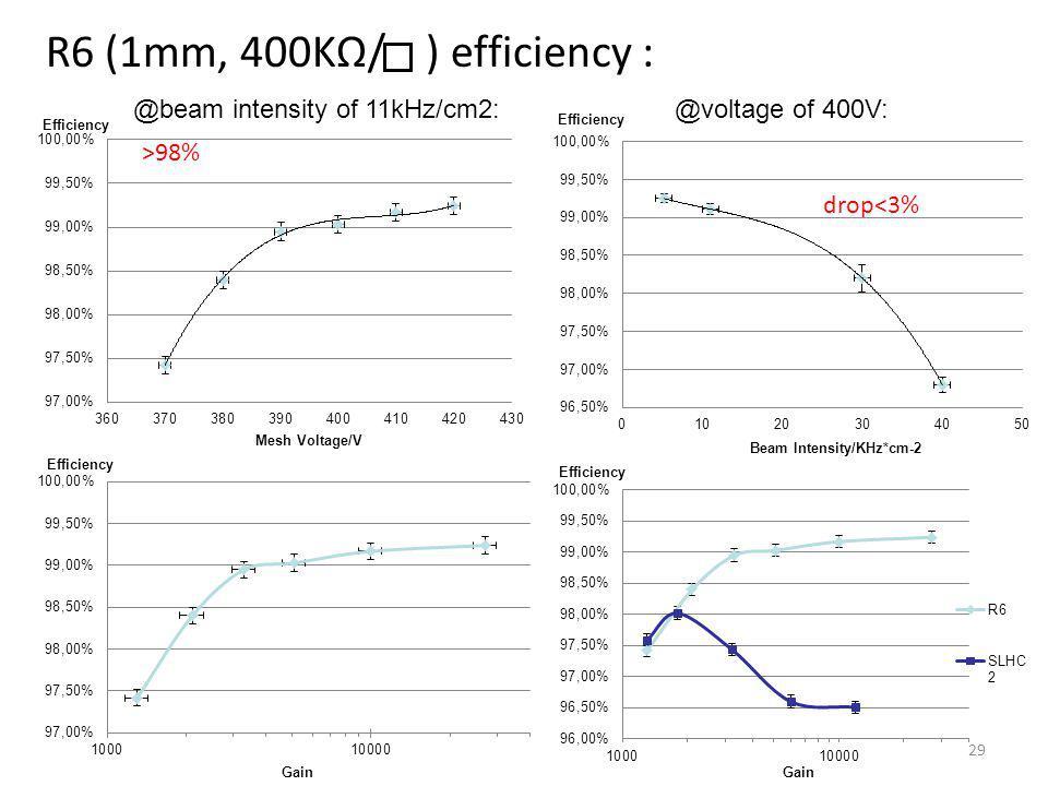 R6 (1mm, 400KΩ/ ) efficiency : @beam intensity of 11kHz/cm2: