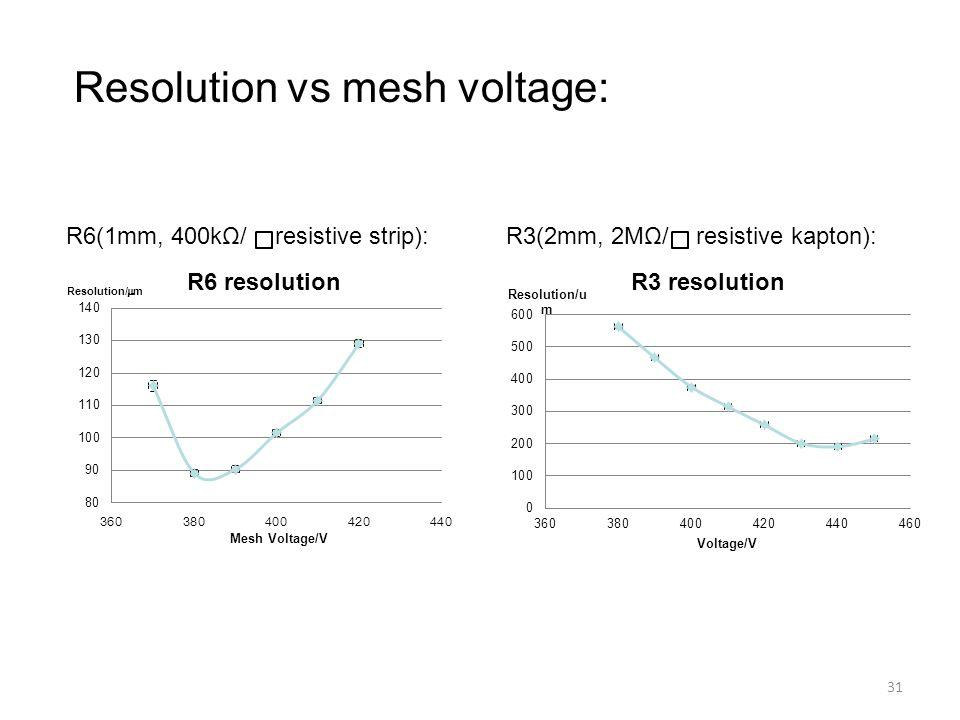 Resolution vs mesh voltage: