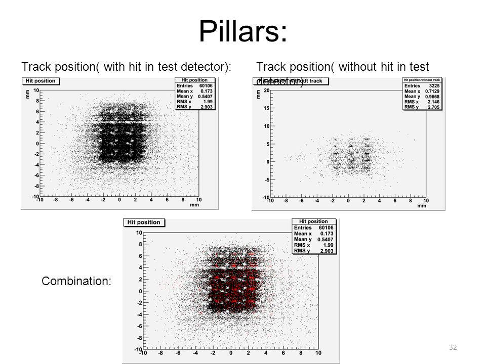 Pillars: Track position( with hit in test detector):