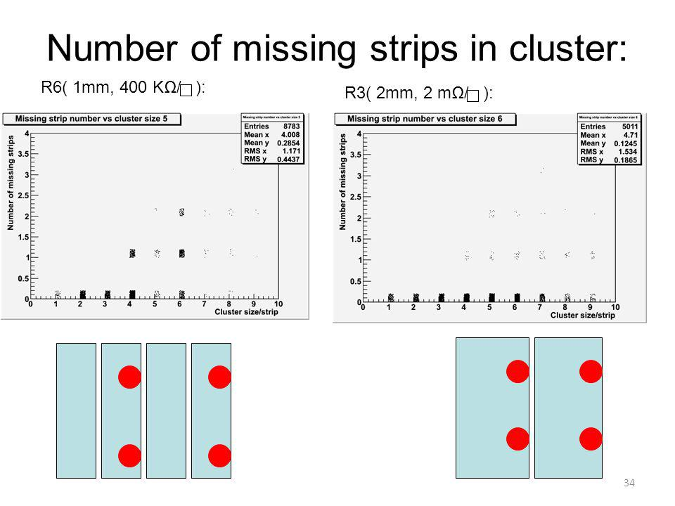 Number of missing strips in cluster: