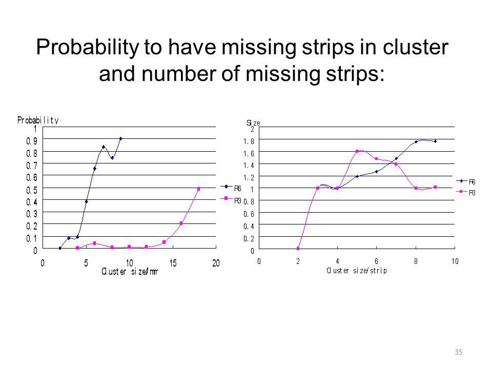 Probability to have missing strips in cluster and number of missing strips: