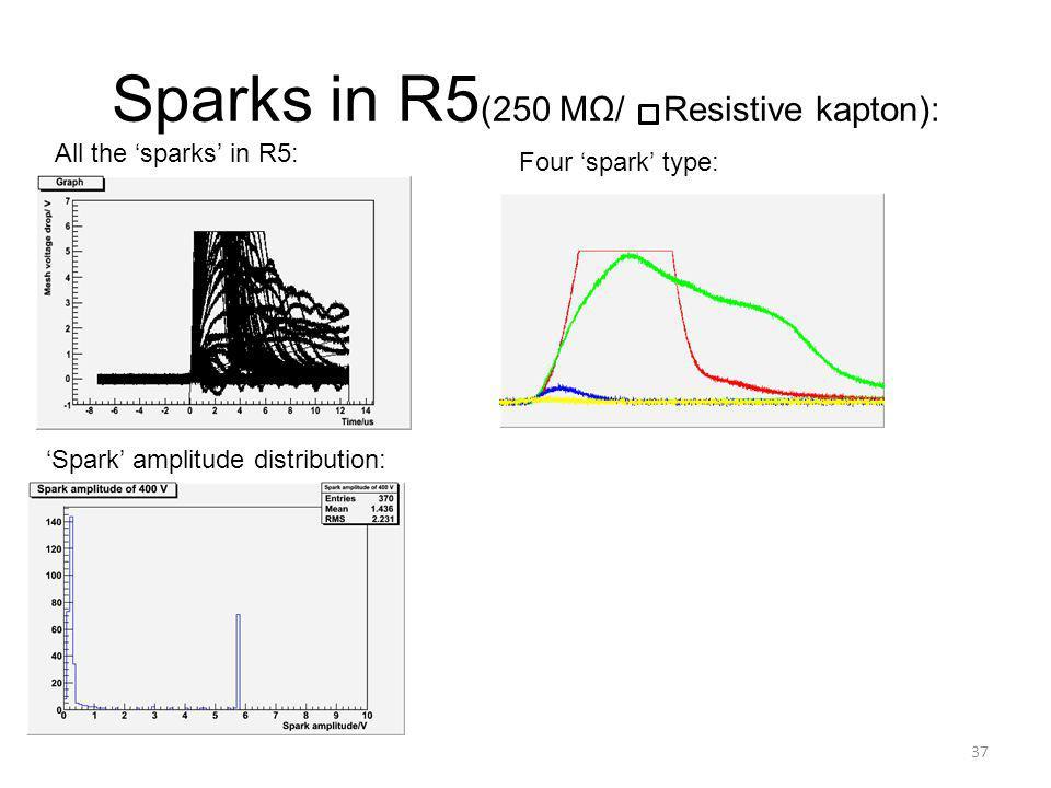 Sparks in R5(250 MΩ/ Resistive kapton):