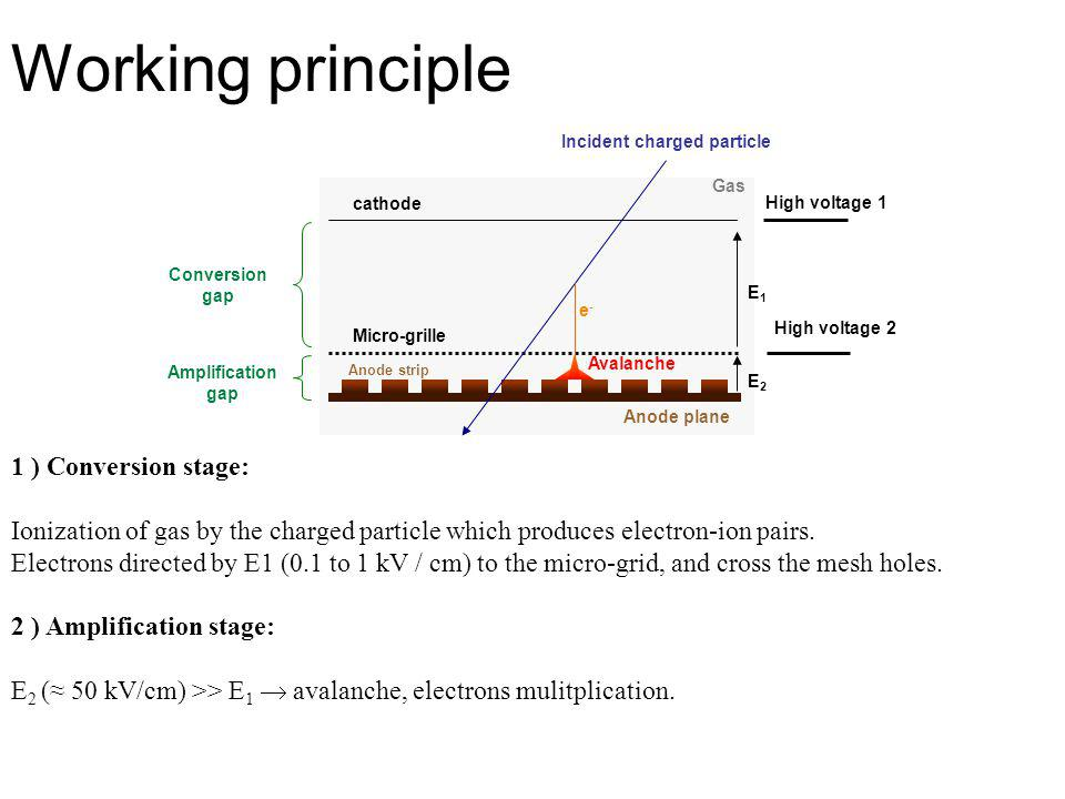 Working principle 1 ) Conversion stage: