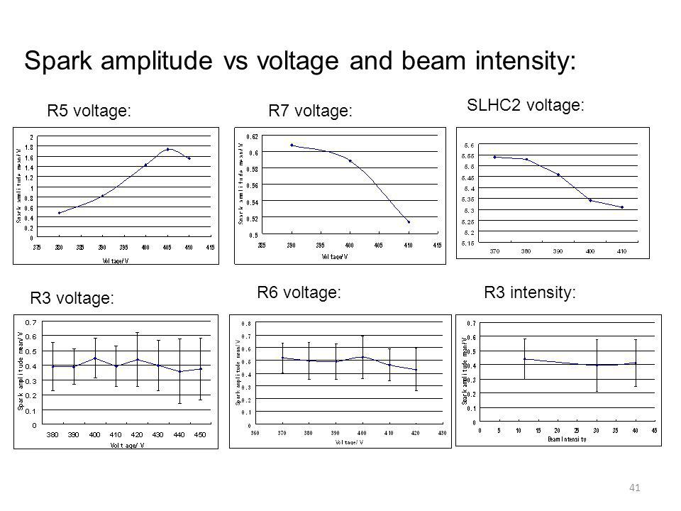 Spark amplitude vs voltage and beam intensity: