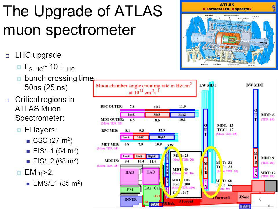 The Upgrade of ATLAS muon spectrometer