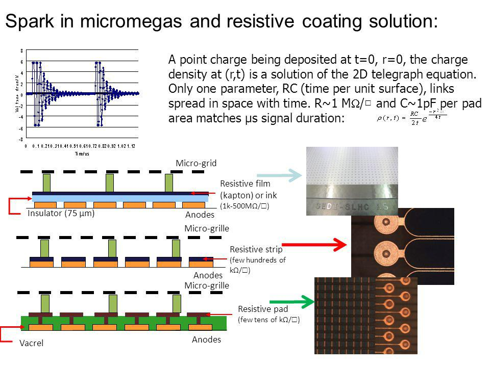 Spark in micromegas and resistive coating solution: