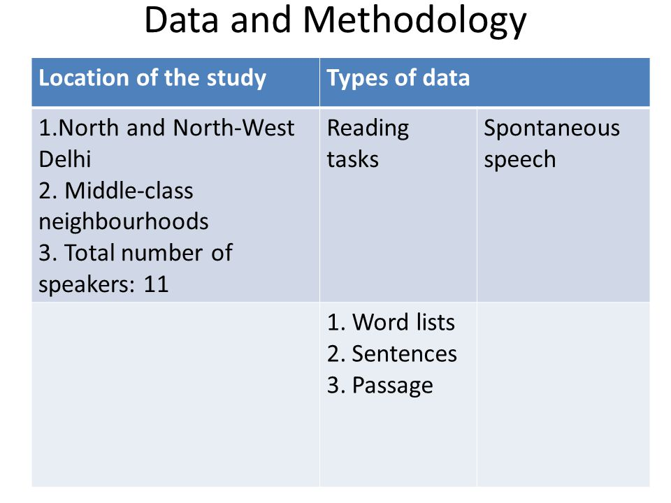 Data and Methodology Location of the study Types of data