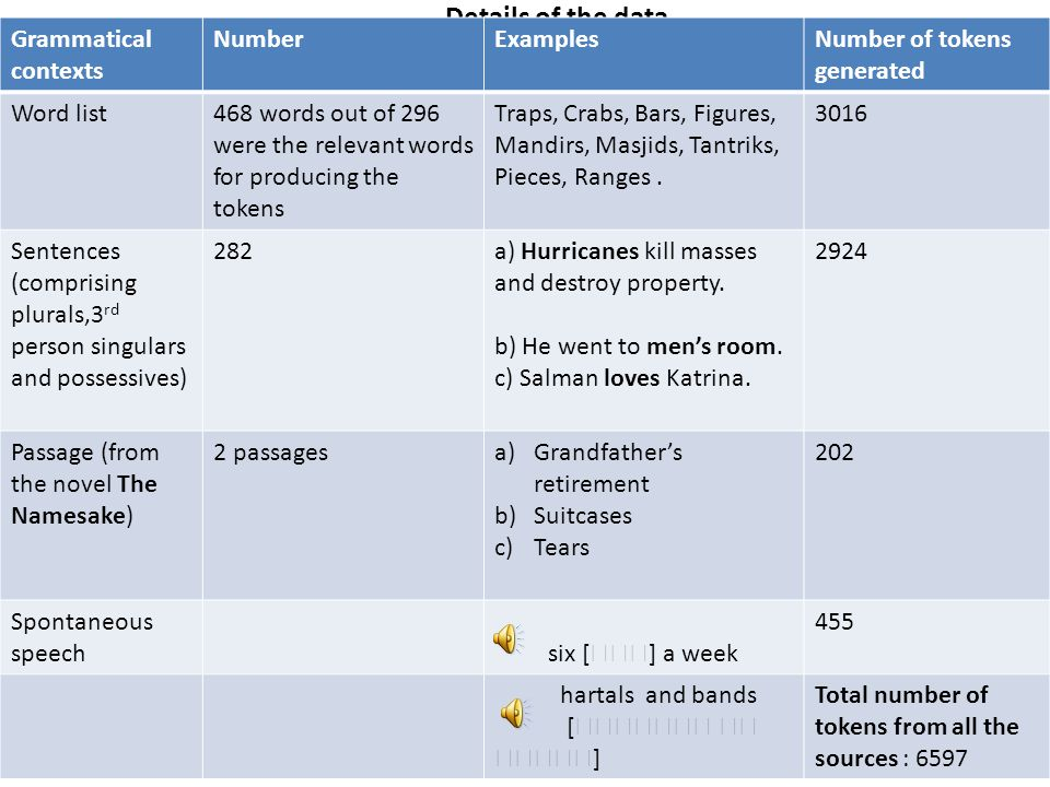 Details of the data Grammatical contexts Number Examples