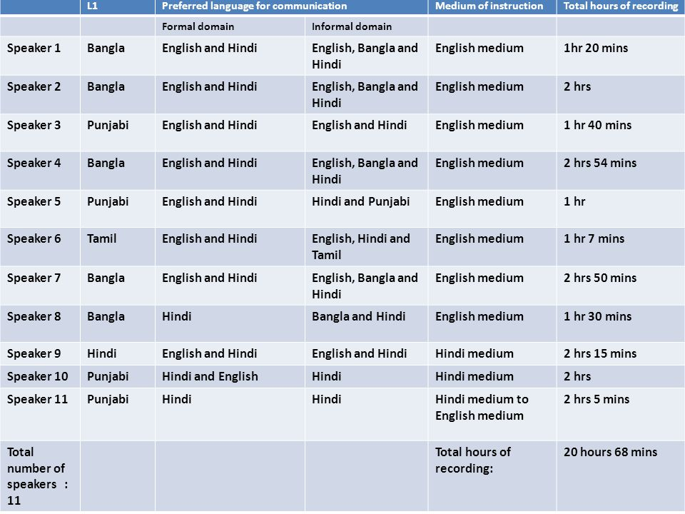 L1 Preferred language for communication. Medium of instruction. Total hours of recording. Formal domain.
