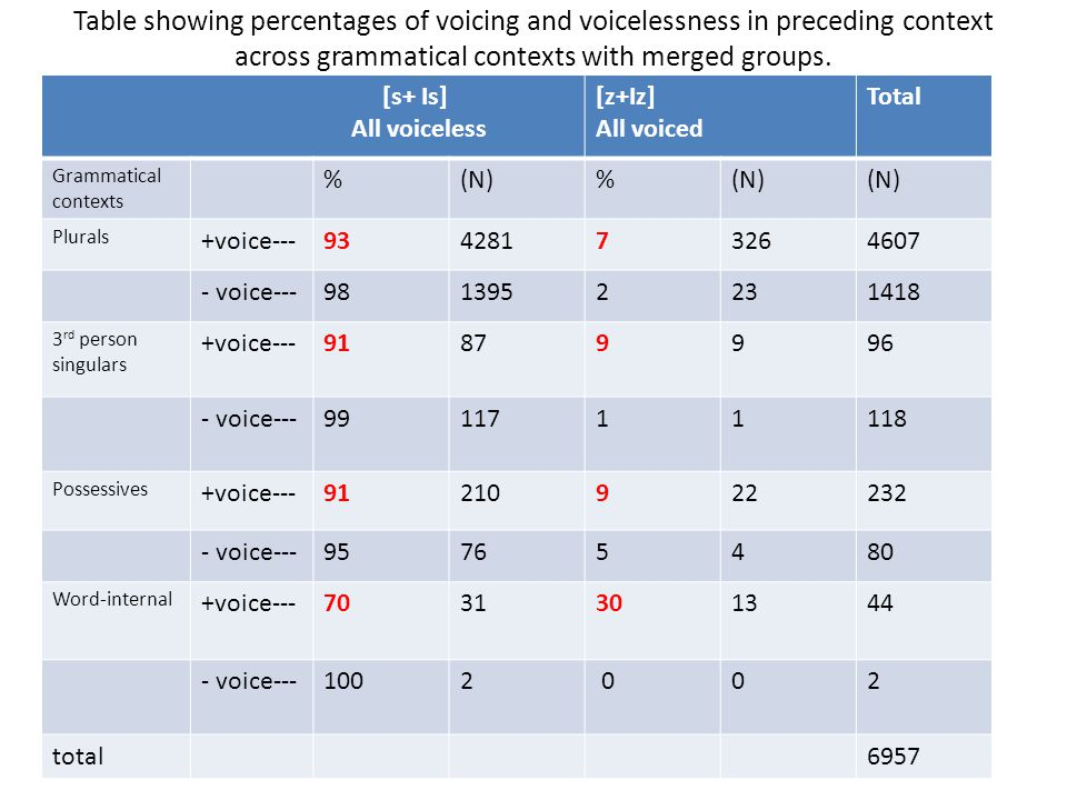 Table showing percentages of voicing and voicelessness in preceding context across grammatical contexts with merged groups.