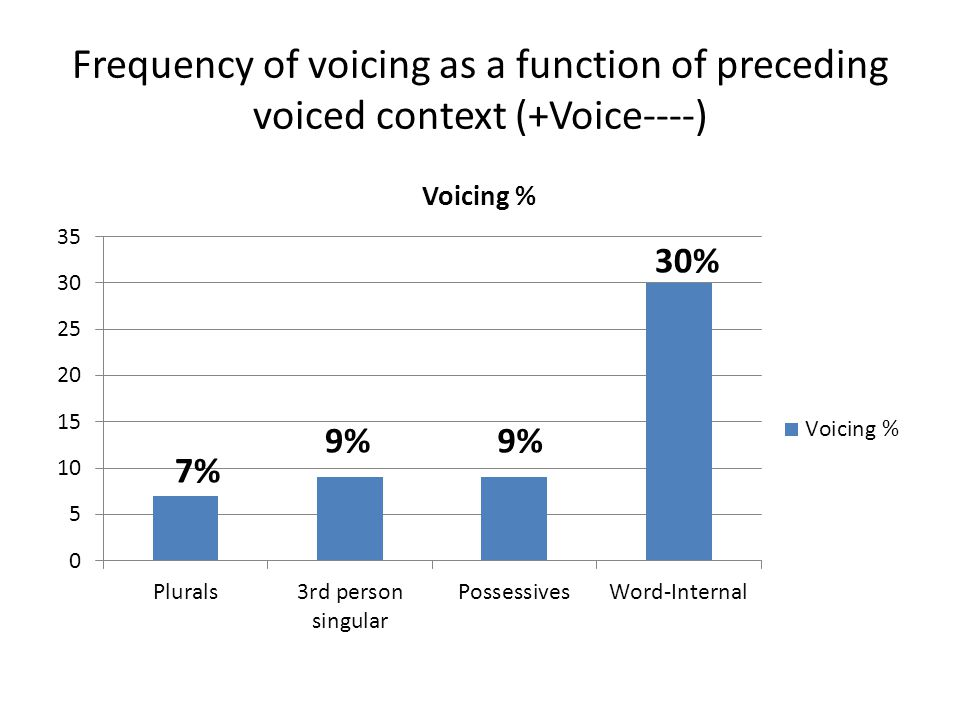 Frequency of voicing as a function of preceding voiced context (+Voice----)