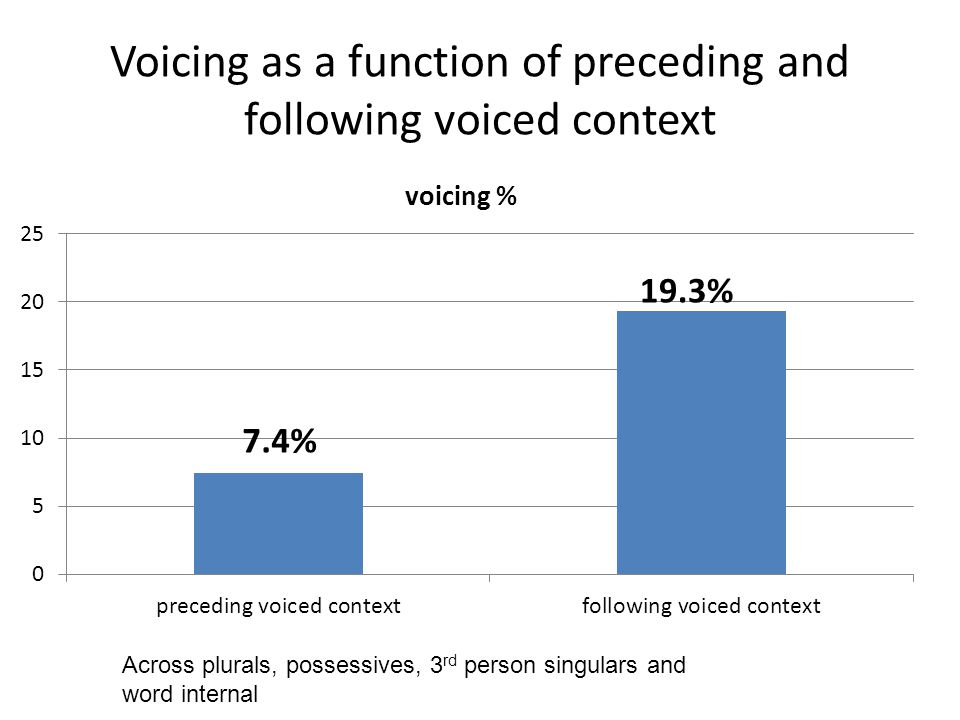Voicing as a function of preceding and following voiced context