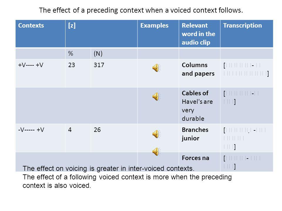 The effect of a preceding context when a voiced context follows.