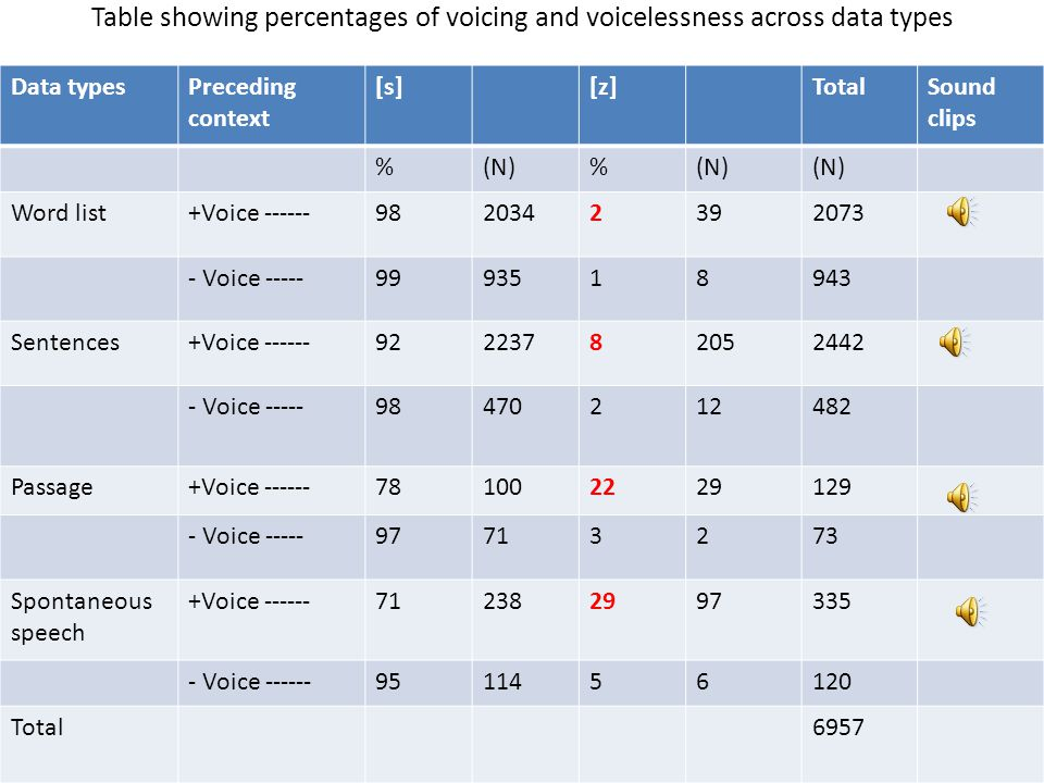 Table showing percentages of voicing and voicelessness across data types